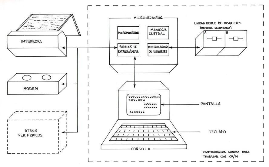 Configuración CP/M